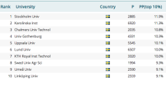 Stockholm University in international ranking tables