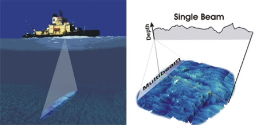 The concept of a multibeam sonar. A fan-shaped area of the ocean floor is simultaneously and continuously mapped. The width of the multibeam swath in modern deep-sea systems is typically >3-5 times the water depth. A multibeam system provides a high-resolution 3D-portrayal of the seafloor that unravels its true morphological characteristics.  A conventional echo sounder provides a 2D bathymetric profile along the path of the ship from a single beam (right).