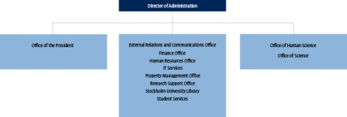 University Administration Chart in August 2018
