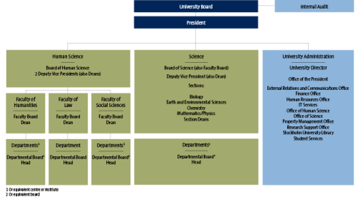 Stockholm University Organisation Chart. February 2019