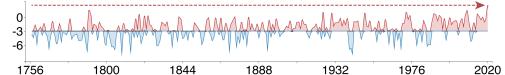 Vinterns medeltemperaturer (december till februari) i Stockholm, med korrektion för effekten från de