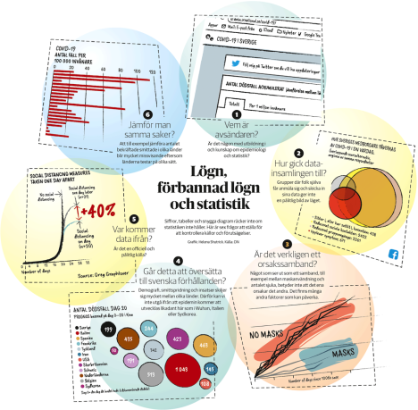 Statistik. Illustration ur artikel i DN 5 april 2020.