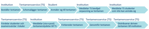 processbild som visar central tentamensadministration