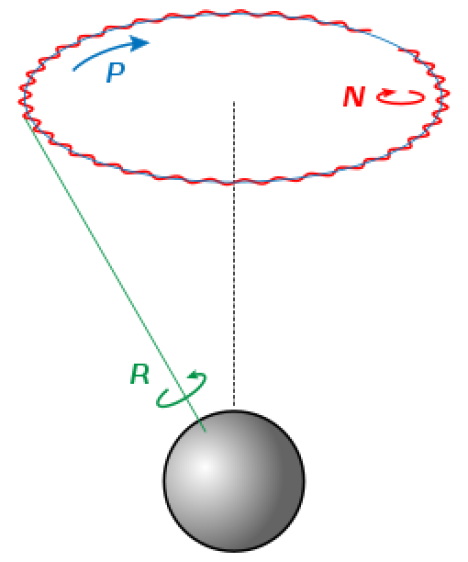 Rotation, precession, and nutation in obliquity of a planet