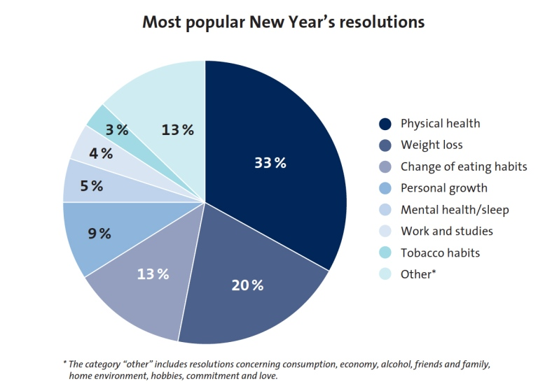 Graph most popular resolutions